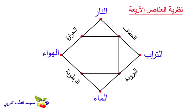 نظرية العناصر الأربعة